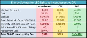 led-flex-light-energy-savings-v-cfl-v-incandescent