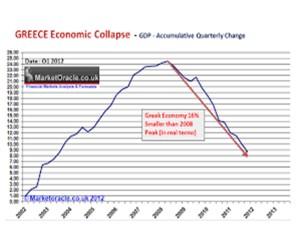 Greek collapse