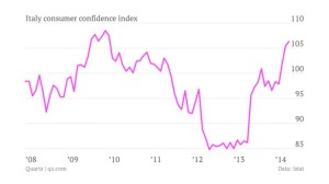 Italy consumer confidence