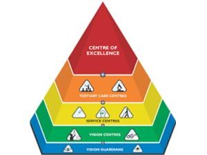lvpei-pyramid